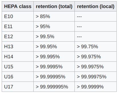 HEPA classes
